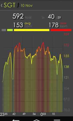 Heart Rate - Sport Gear + Wear 3