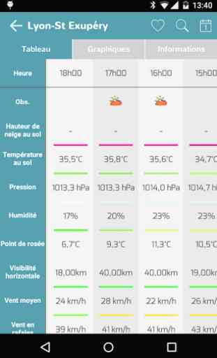 Infoclimat - météo temps réel 4